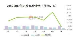 7月份电热水器出口:低价策略维续增长资讯生活